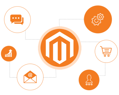 How Does Our Magento eCommerce Development Work